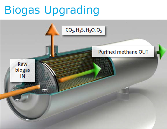 Diagram_BiogasUpgrading