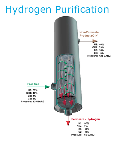 diagram_HydrogenPurification
