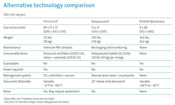 dryertechnologycomparison