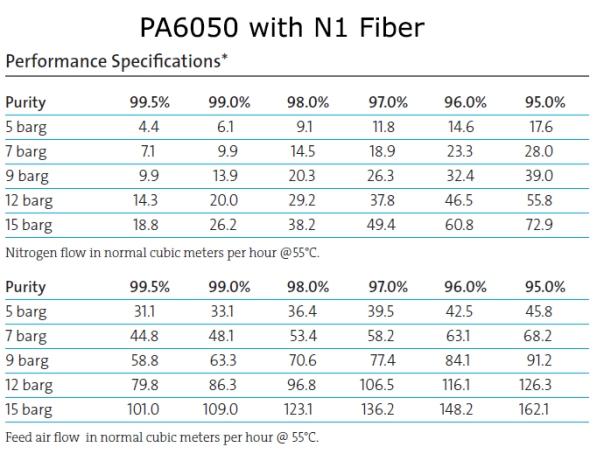 pa6050n1_data