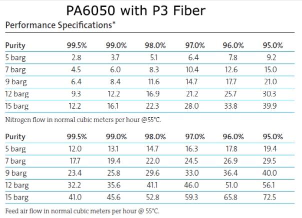 pa6050p3_data